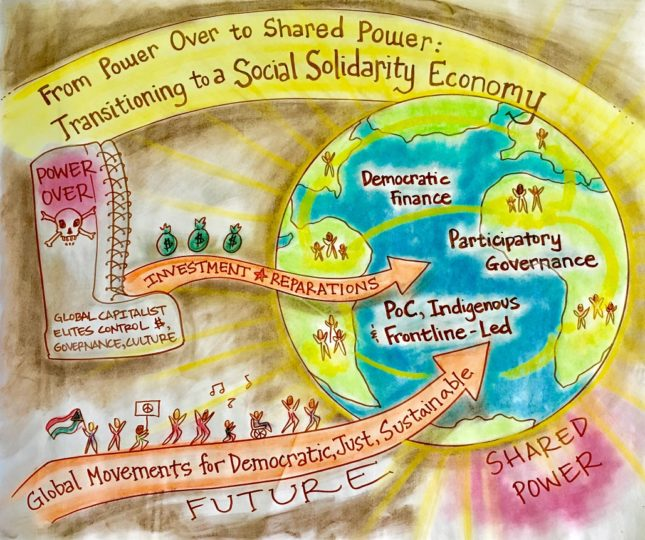 visual representation of the shift from a power over economy and governance to a shared power model of the social and solidarity economy